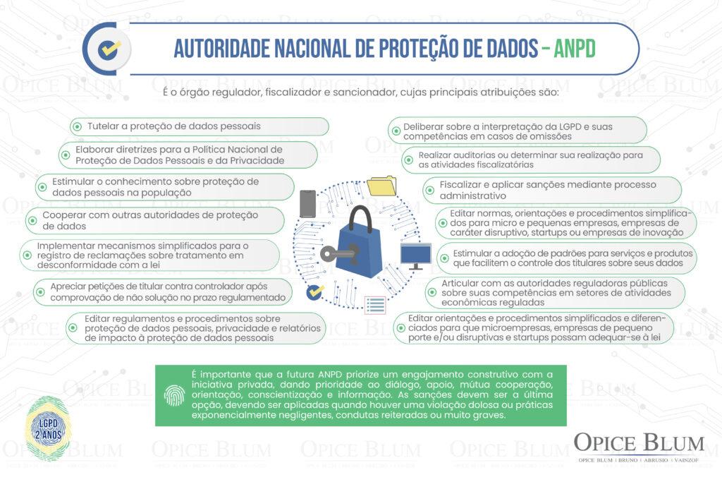 Infográfico sobre as atribuições da Autoridade Nacional de Proteção de Dados